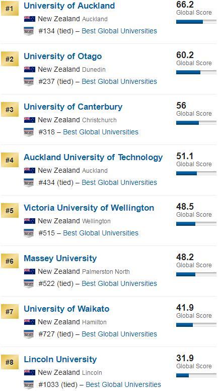 2020U.S.News世界大学排名-新西兰大学排名